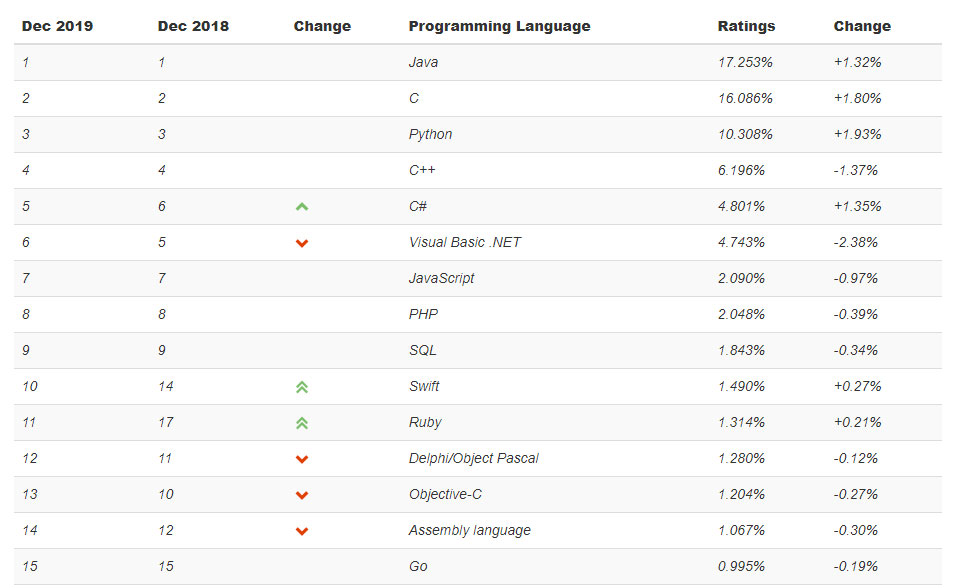 رتبه بندی زبان های برنامه نویسی (جایگزین: روند پیشرفت زبان برنامه نویسی جاوا اسکریپت بر اساس جدیدترین رنکینگ سال 2019)